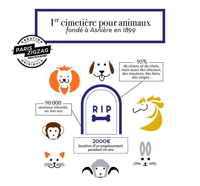 Cimetieres pour animaux de compagnie à Paris